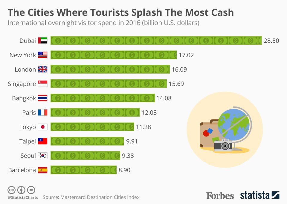 Dubai Is the World's Number 1 City Where Tourists Spend The Maximum Amount Of Money